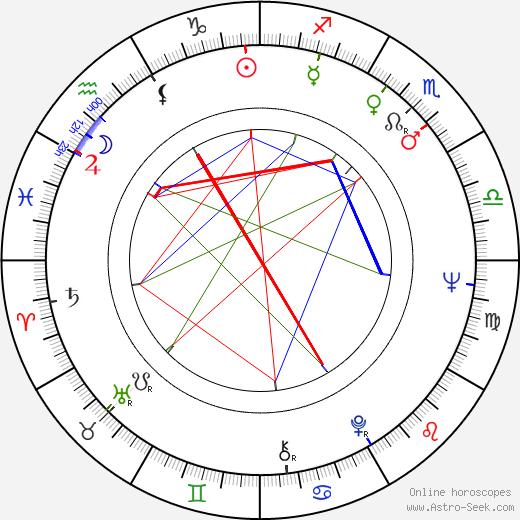 Bahram Beizai astro natal birth chart, Bahram Beizai horoscope, astrology
