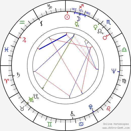 Britta Pettersson birth chart, Britta Pettersson astro natal horoscope, astrology
