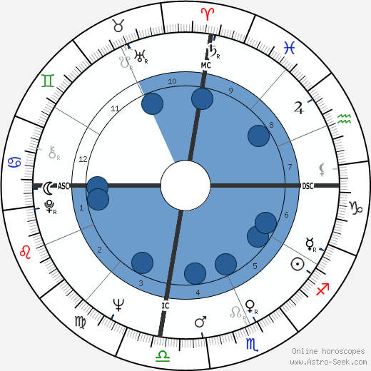 Deacon Jones wikipedia, horoscope, astrology, instagram