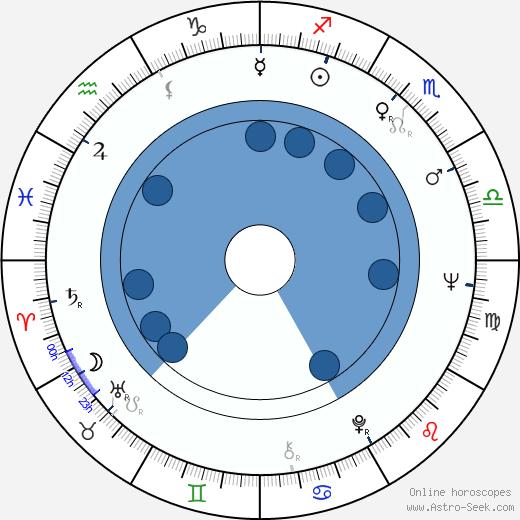 Dezsö Magyar wikipedia, horoscope, astrology, instagram