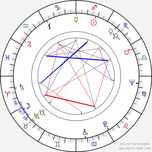 Dezsö Magyar birth chart, Dezsö Magyar astro natal horoscope, astrology