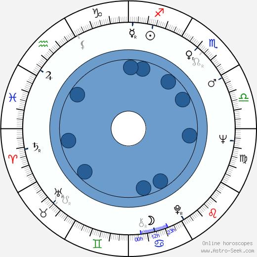 Dimko Minov wikipedia, horoscope, astrology, instagram