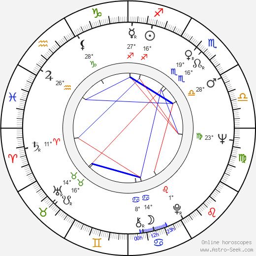 Dimko Minov birth chart, biography, wikipedia 2019, 2020