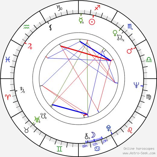 Dimko Minov astro natal birth chart, Dimko Minov horoscope, astrology