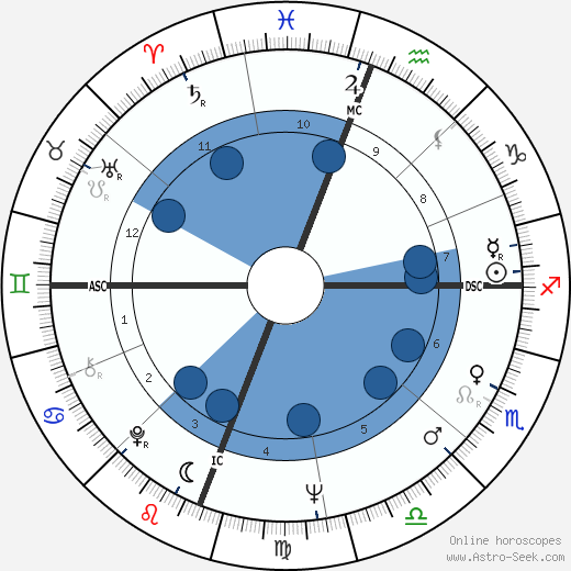 Enrico Macias wikipedia, horoscope, astrology, instagram