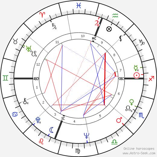 Энрико Масиас Enrico Macias день рождения гороскоп, Enrico Macias Натальная карта онлайн