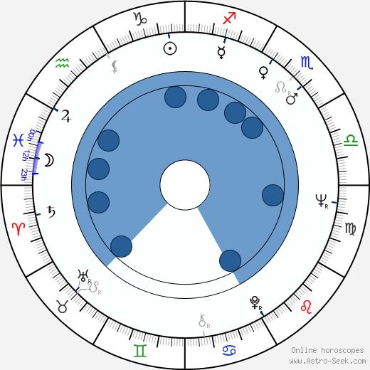 Frank Kelly wikipedia, horoscope, astrology, instagram