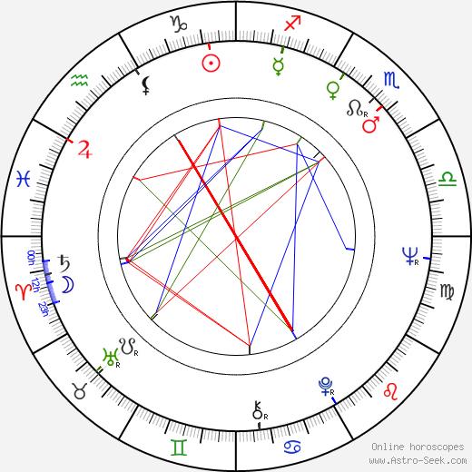 Gavino Ledda birth chart, Gavino Ledda astro natal horoscope, astrology