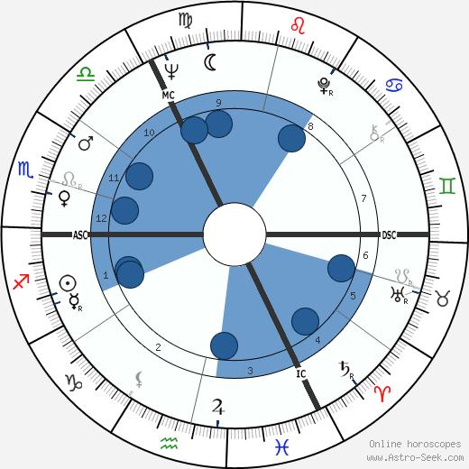 Heino wikipedia, horoscope, astrology, instagram