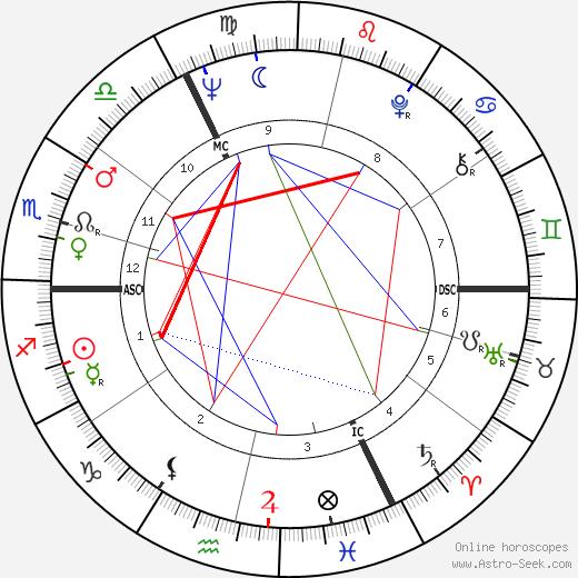 Хайно Heino день рождения гороскоп, Heino Натальная карта онлайн