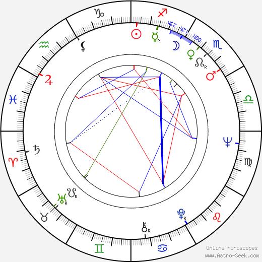Jaime Sánchez birth chart, Jaime Sánchez astro natal horoscope, astrology