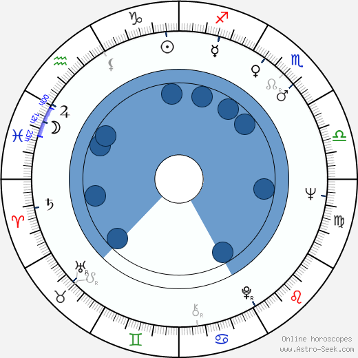 Jaroslav Zahradník wikipedia, horoscope, astrology, instagram