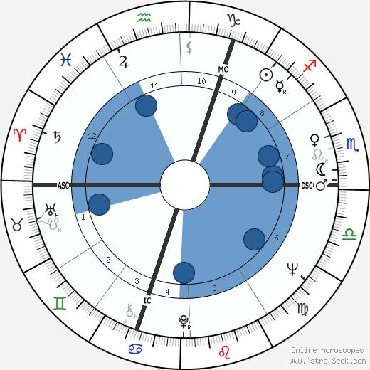 Jean-Claude Drouot wikipedia, horoscope, astrology, instagram