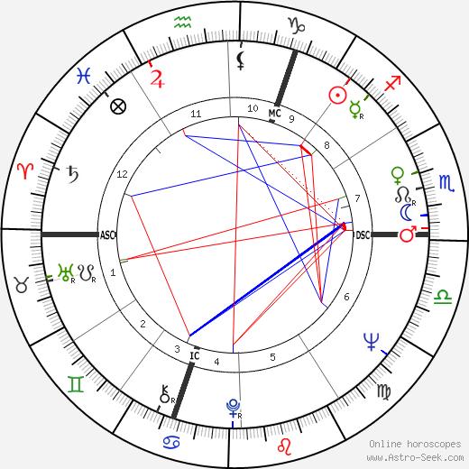 Jean-Claude Drouot день рождения гороскоп, Jean-Claude Drouot Натальная карта онлайн