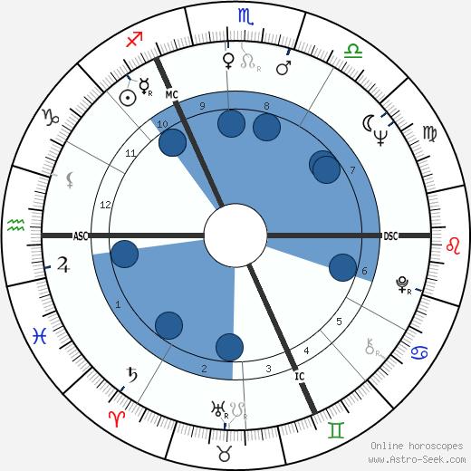 Jean Devuyst wikipedia, horoscope, astrology, instagram