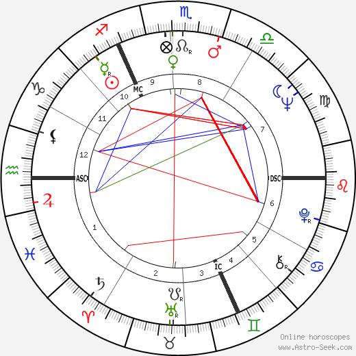 Jean Devuyst tema natale, oroscopo, Jean Devuyst oroscopi gratuiti, astrologia
