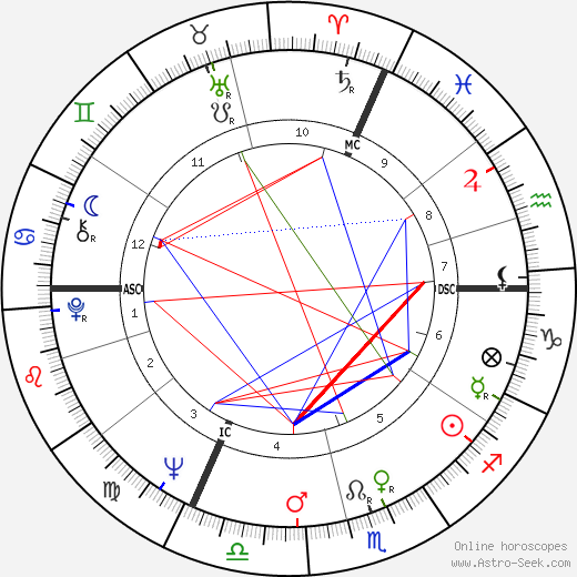 Jean-Paul Goude день рождения гороскоп, Jean-Paul Goude Натальная карта онлайн