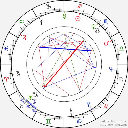 Джей Джей Кейл JJ Cale день рождения гороскоп, JJ Cale Натальная карта онлайн