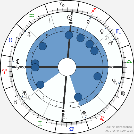 Jon Voight wikipedia, horoscope, astrology, instagram