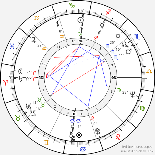 Jon Voight birth chart, biography, wikipedia 2018, 2019