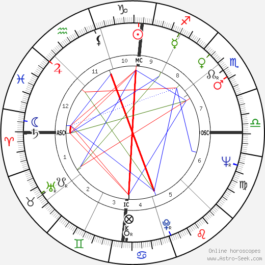 Jon Voight astro natal birth chart, Jon Voight horoscope, astrology