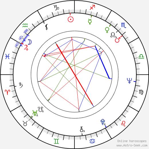 Хосе Луис Алькайне José Luis Alcaine день рождения гороскоп, José Luis Alcaine Натальная карта онлайн