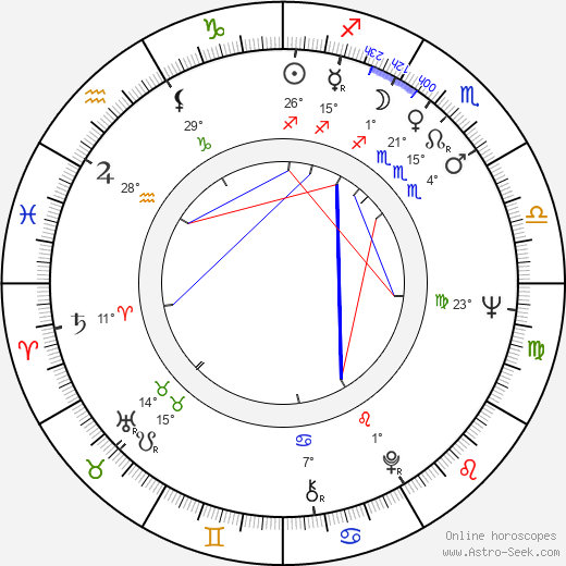 Karel Svoboda birth chart, biography, wikipedia 2019, 2020