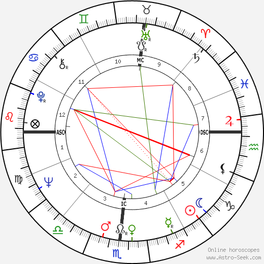 Larry Bryggman tema natale, oroscopo, Larry Bryggman oroscopi gratuiti, astrologia