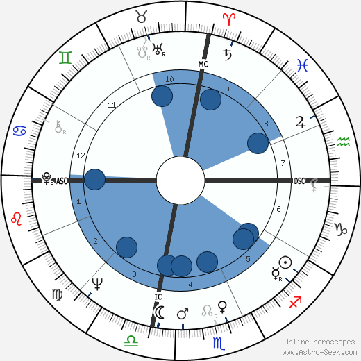 Liv Ullmann horoscope, astrology, sign, zodiac, date of birth, instagram