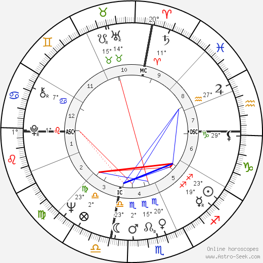 Liv Ullmann birth chart, biography, wikipedia 2019, 2020