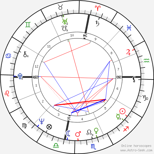 Liv Ullmann astro natal birth chart, Liv Ullmann horoscope, astrology
