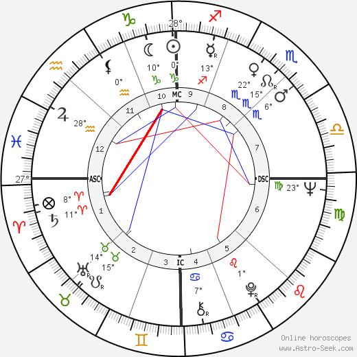 Lucien Bouchard birth chart, biography, wikipedia 2019, 2020