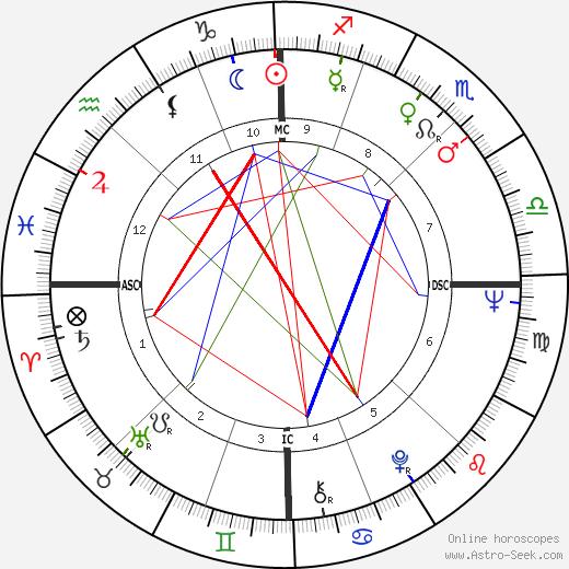 Lucien Bouchard astro natal birth chart, Lucien Bouchard horoscope, astrology