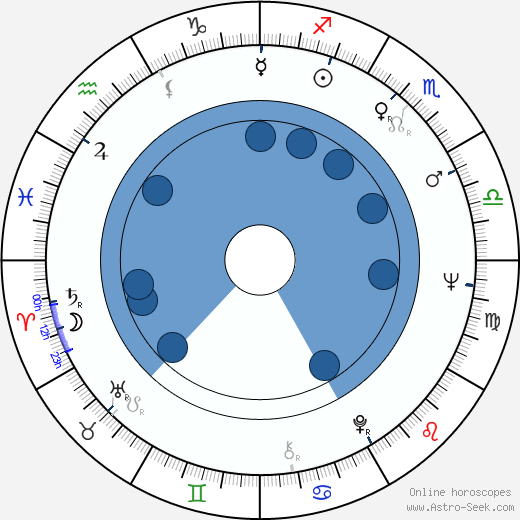 Maite Blasco wikipedia, horoscope, astrology, instagram