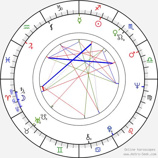 Maite Blasco birth chart, Maite Blasco astro natal horoscope, astrology