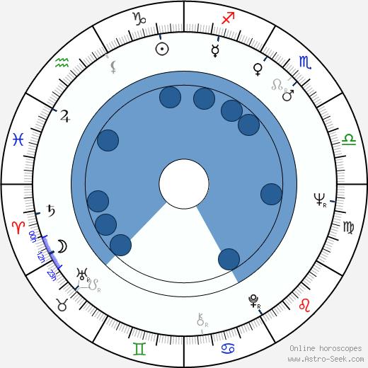 Markku Lehmuskallio wikipedia, horoscope, astrology, instagram