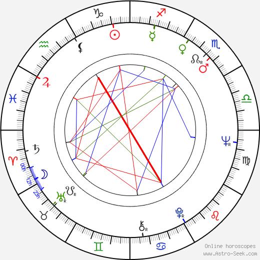 Markku Lehmuskallio birth chart, Markku Lehmuskallio astro natal horoscope, astrology