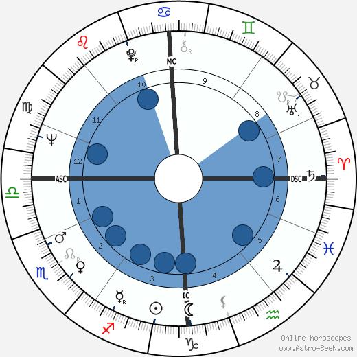 Maurice McCann wikipedia, horoscope, astrology, instagram