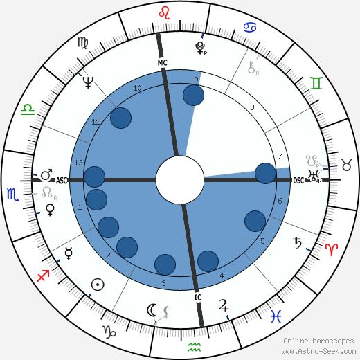 Michael Munkasey wikipedia, horoscope, astrology, instagram