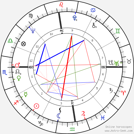 Michael Munkasey tema natale, oroscopo, Michael Munkasey oroscopi gratuiti, astrologia