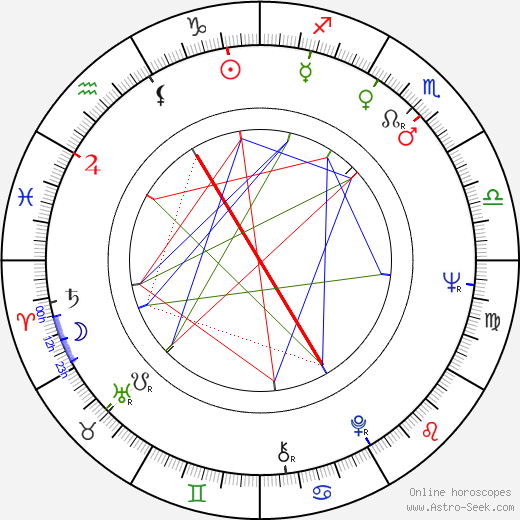 Michael Rubbo birth chart, Michael Rubbo astro natal horoscope, astrology