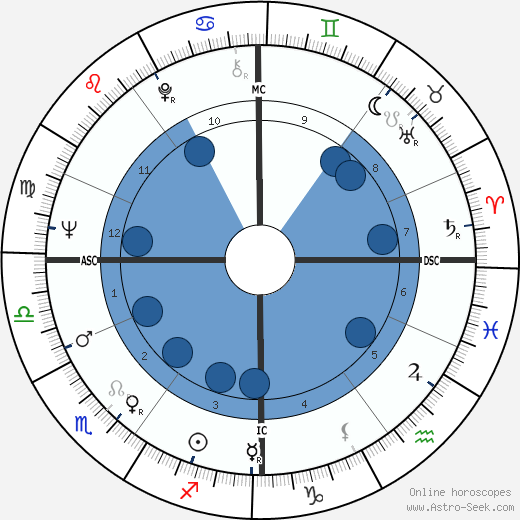 Nicholas Lyell wikipedia, horoscope, astrology, instagram