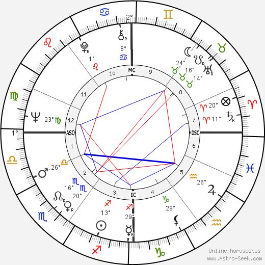 Nicholas Lyell birth chart, biography, wikipedia 2019, 2020