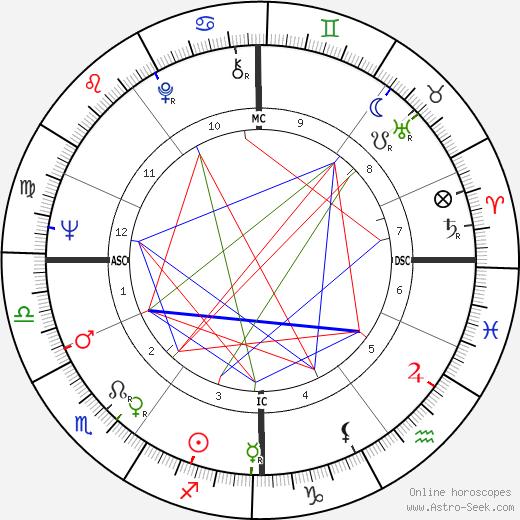 Nicholas Lyell birth chart, Nicholas Lyell astro natal horoscope, astrology