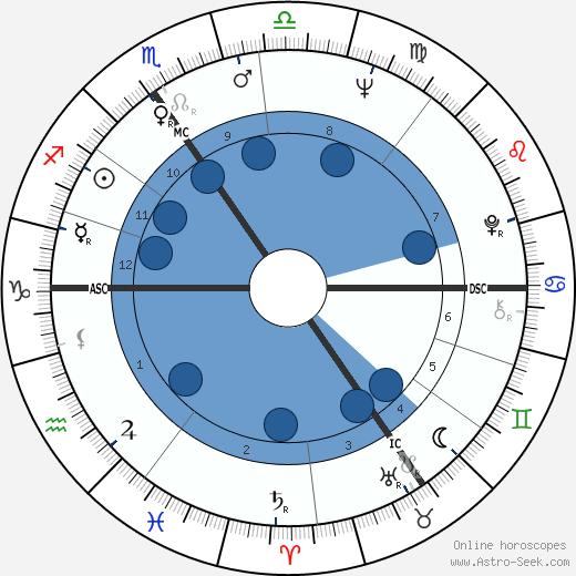 Patrick Bauchau wikipedia, horoscope, astrology, instagram