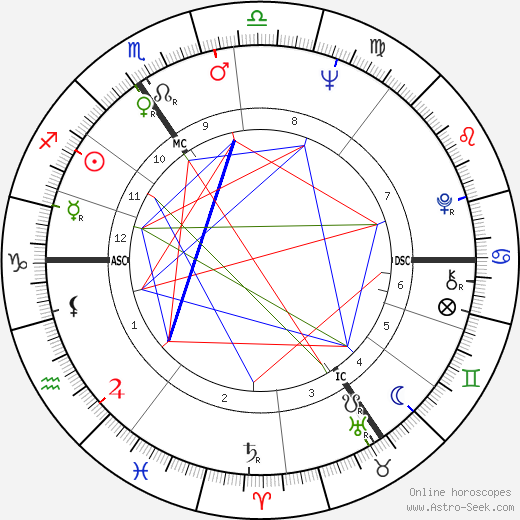 Patrick Bauchau birth chart, Patrick Bauchau astro natal horoscope, astrology