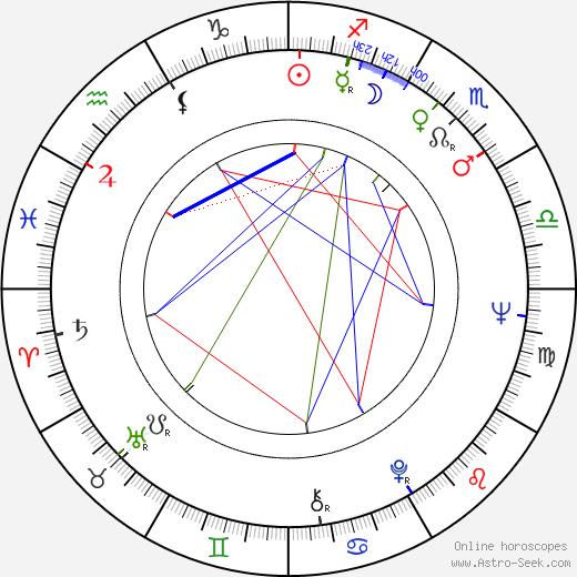 Peter H. Hunt день рождения гороскоп, Peter H. Hunt Натальная карта онлайн