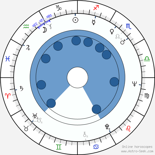 Philippe Nahon wikipedia, horoscope, astrology, instagram