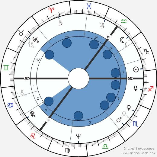 Ralph Inbar wikipedia, horoscope, astrology, instagram