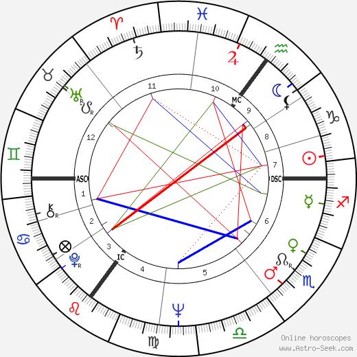 Ralph Inbar tema natale, oroscopo, Ralph Inbar oroscopi gratuiti, astrologia